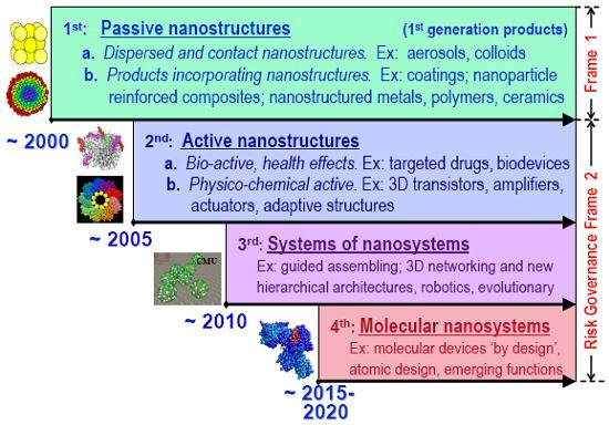 thesis on nanoscience and nanotechnology Nanoscience nanoelectronics – use of nanotechnology on electronic components, including transistors so small that inter-atomic interactions and quantum mechanical properties need to be.